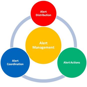 8-alert-management